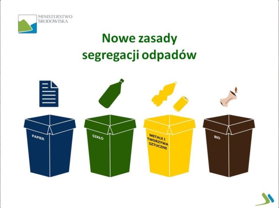 Zmiany w segregacji odpadów