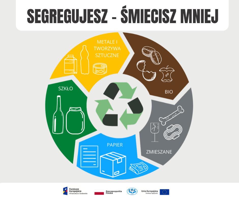 Segregacja odpadów - jak prawidłowo ją prowadzić?