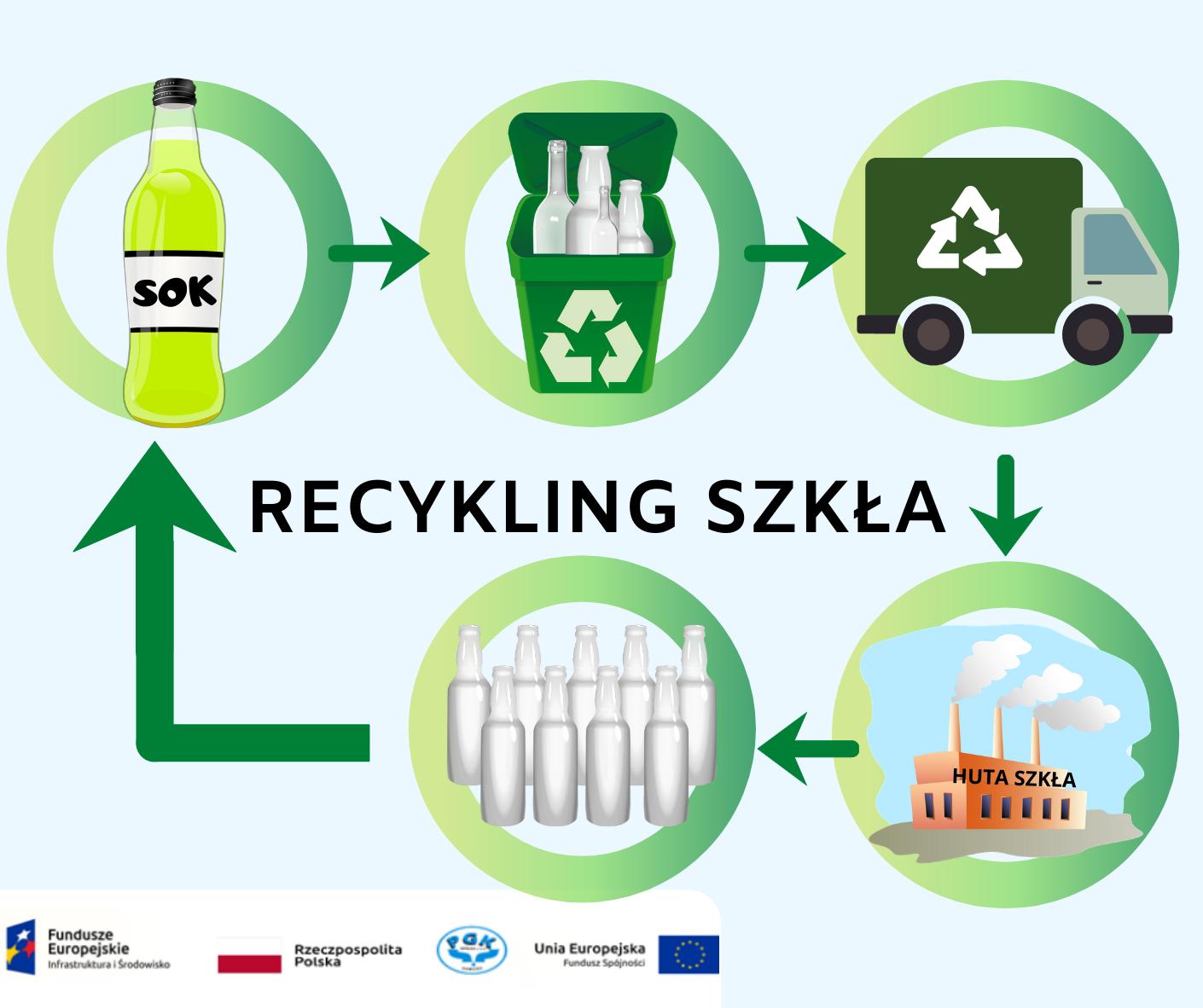 Co się dzieje z segregowanymi odpadami? Szkło