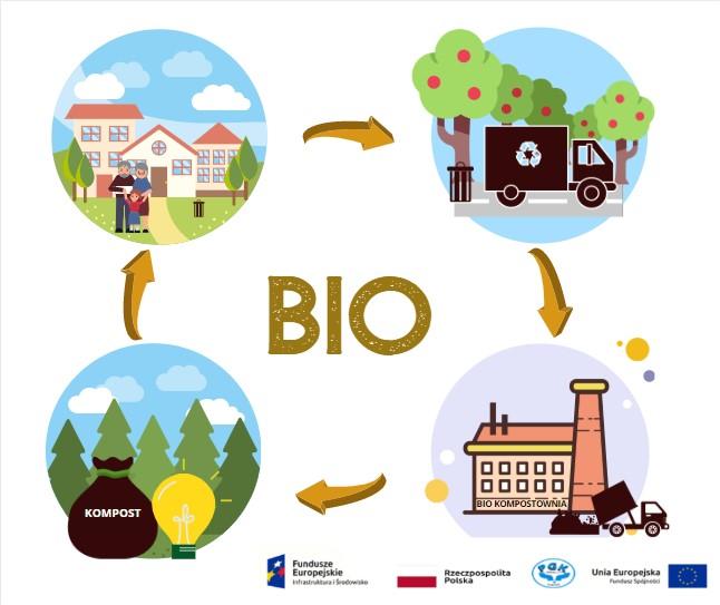 Co się dzieje z odpadami bio, które wyrzucamy do kontenera?